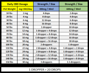 CBD Dosage Chart for Pets dogs cats